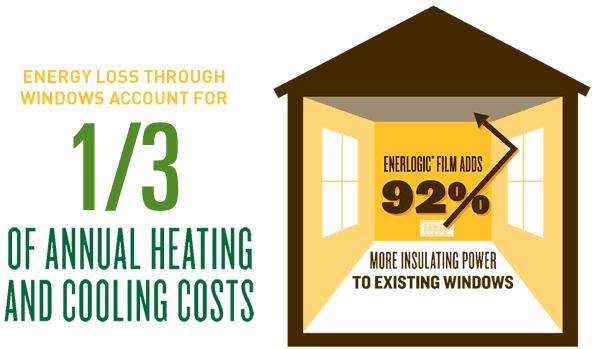 Enerlogic Window Film Benefits For Homes Enerlogicfilm Com