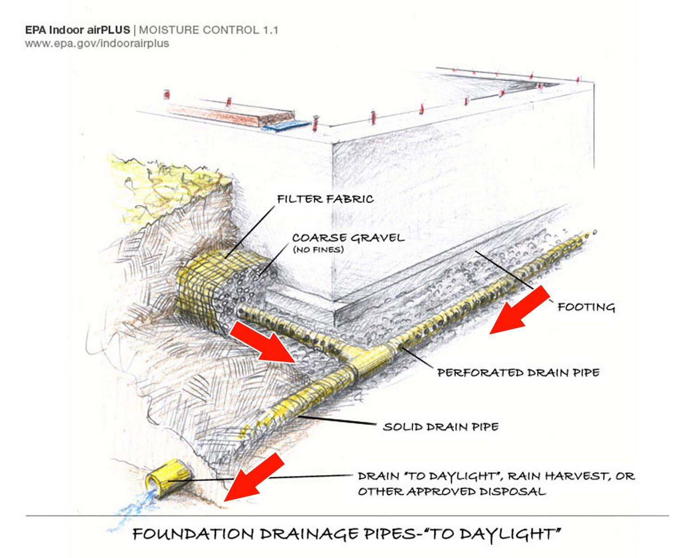 pin on landscape design elements