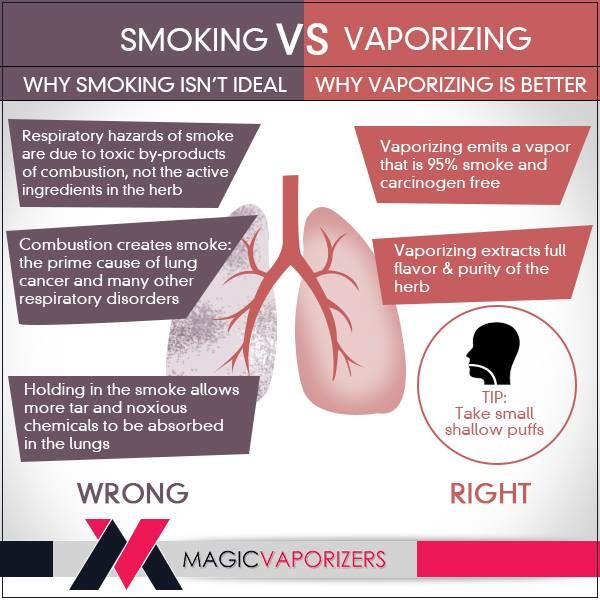 Is vaping a better option than smoking? A question asked by many! A growing