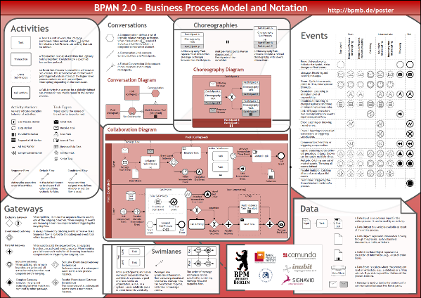 Learning BPMN 3 - Which Objects are in BPMN?   ARIS BPM Community
