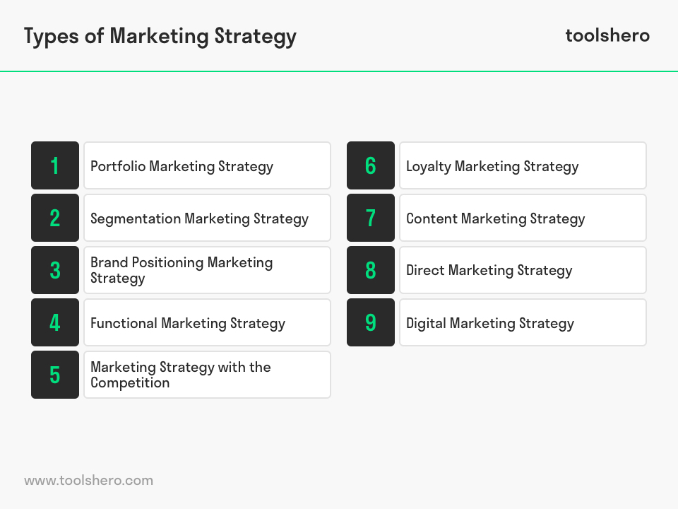 What is a Marketing Strategy? Definition, types and more