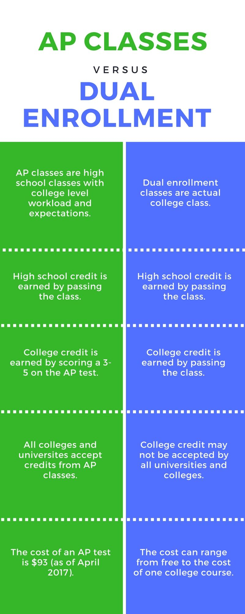 Ap classes vs dual enrollment high school counseling