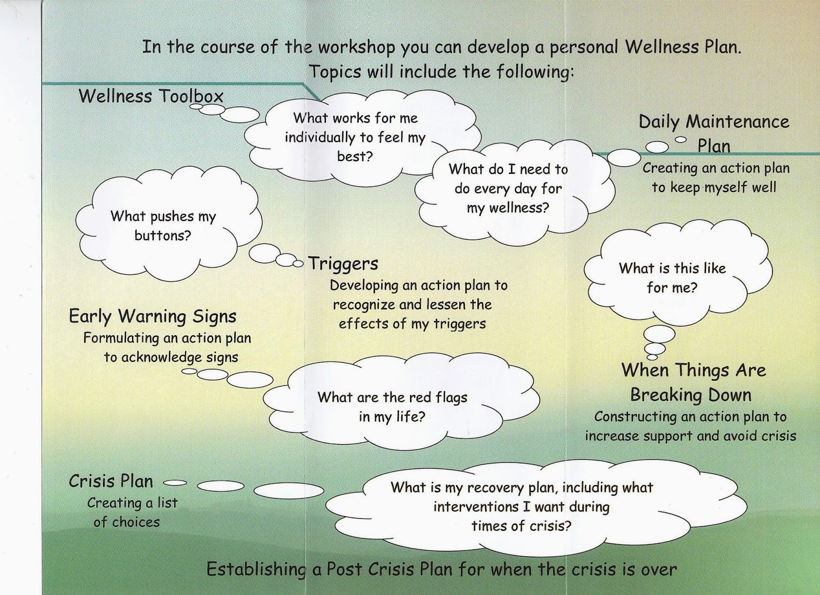 W R A P Wellness Recovery Action Plan Wellness Tools Free Introduction To W R A P In