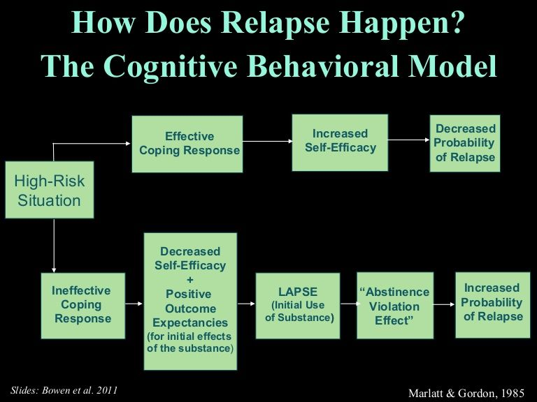 Mindfulness Based Relapse Prevention by problem prevention