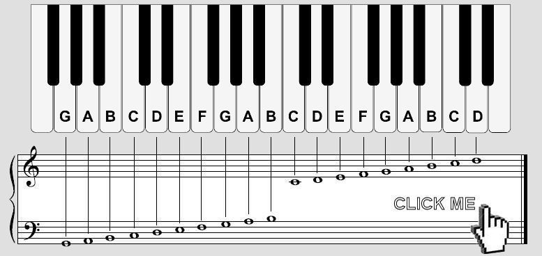 how to read piano sheet music for beginners - Google Search - piano notes chart