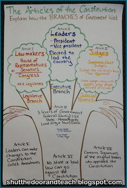 Articles of the constitution and the branches of government blog shut the door and teach constitution day anchor chart branches of government ccuart Images