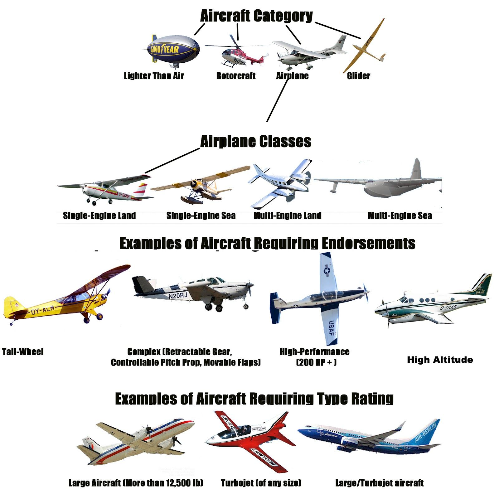 Aircraft Category And Class Google Search Aircraft Aviation Gliders