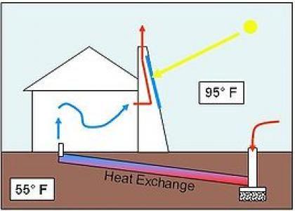 How Does Solar Chimney Work Solar Chimney Passive Solar