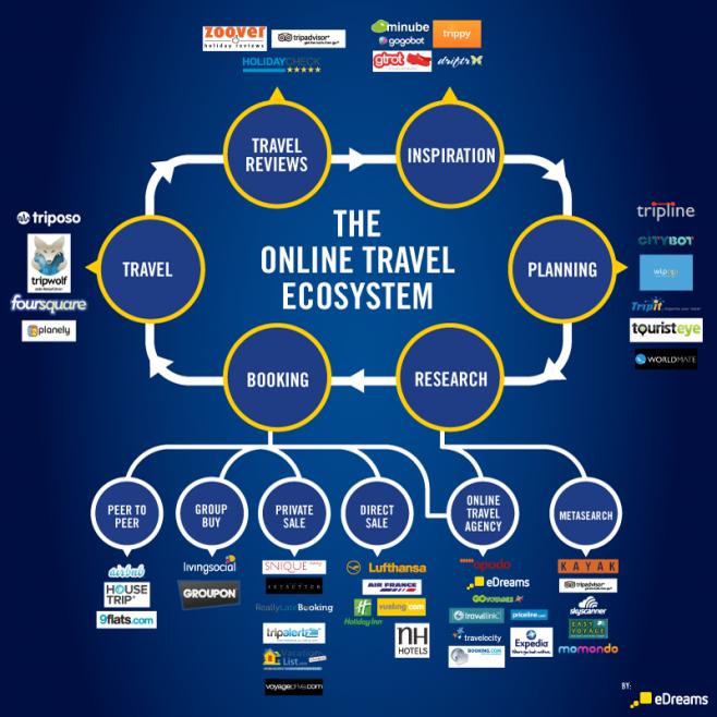El Ecosistema De Los Viajes Online Infografia Infographic Tourism Ecosistemas Viajes Turismo