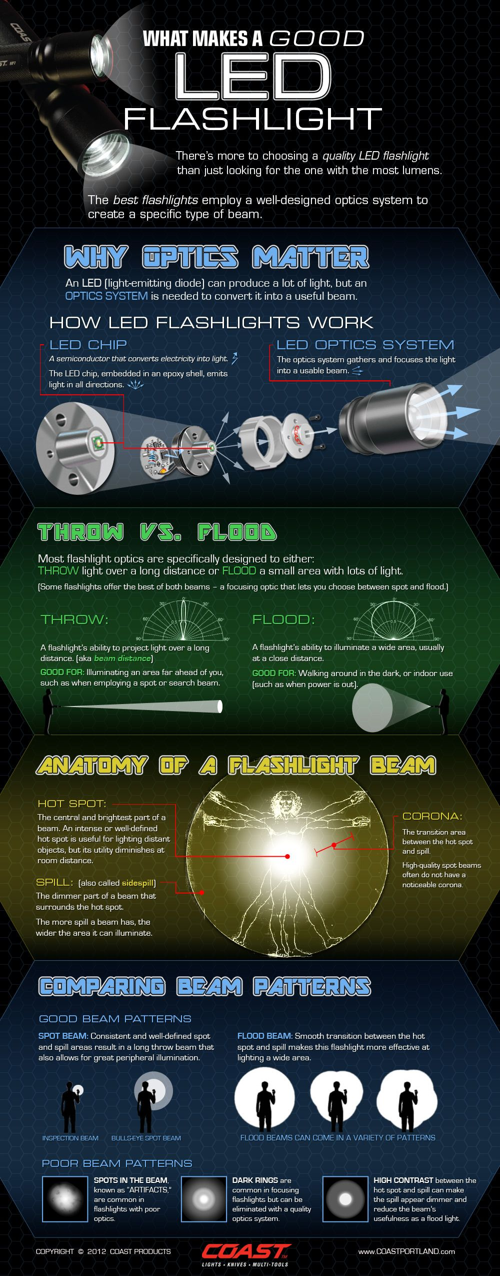 What Makes a Good LED Flashlight Infographic Love the 80s sci-fi ...