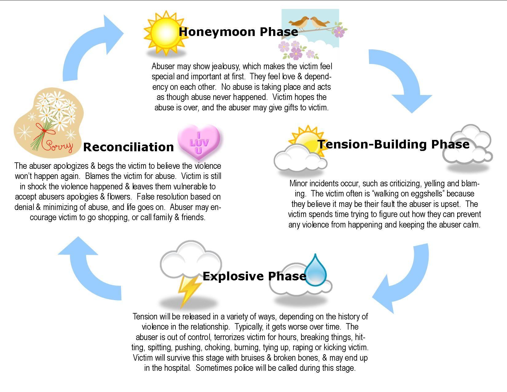 Domestic violence wheel honeymoon phase of dating 4