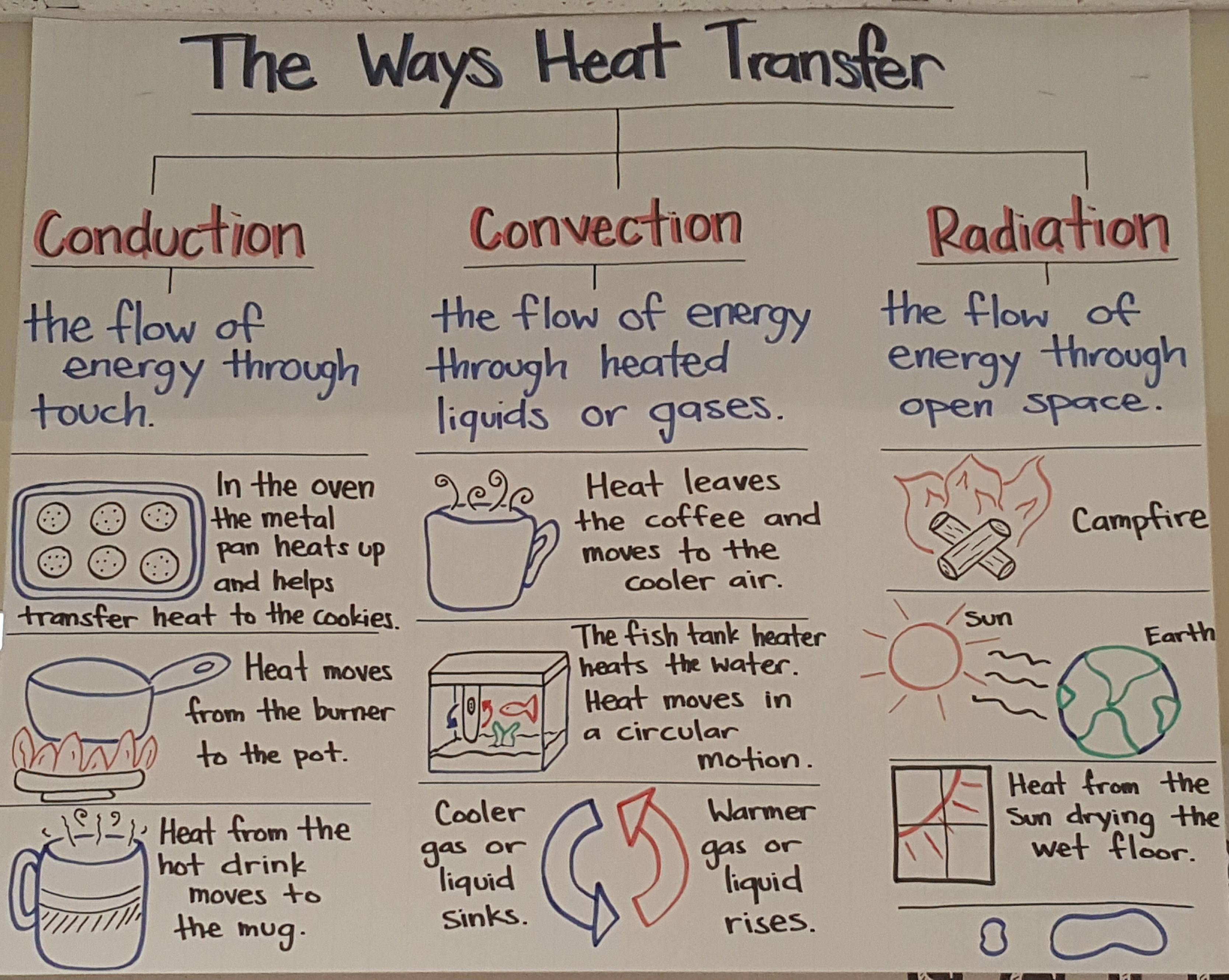 Heat Transfer Heat Transfer Science Thermal Energy Experiments Heat Energy Activities Thermal energy transfer worksheet pdf