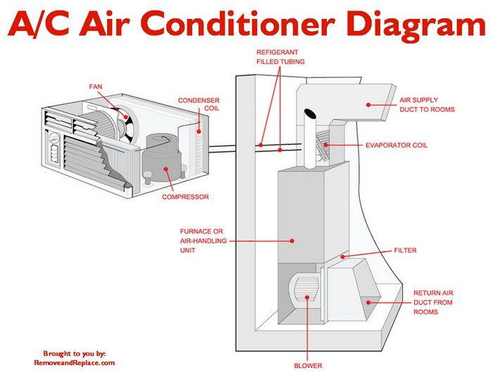What To Check If Your Home A C Unit Is Constantly Running And Will