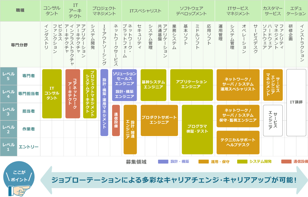 エンジニア キャリアマップ の画像検索結果 It エンジニア