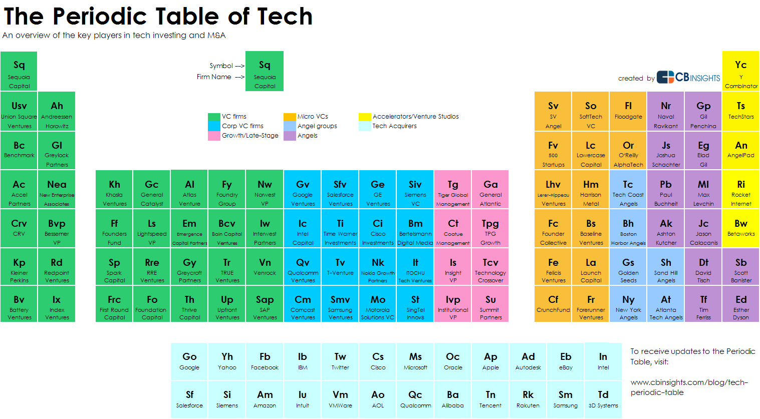 The 118 venture capital firms, micro-VCs, angel…   DWG