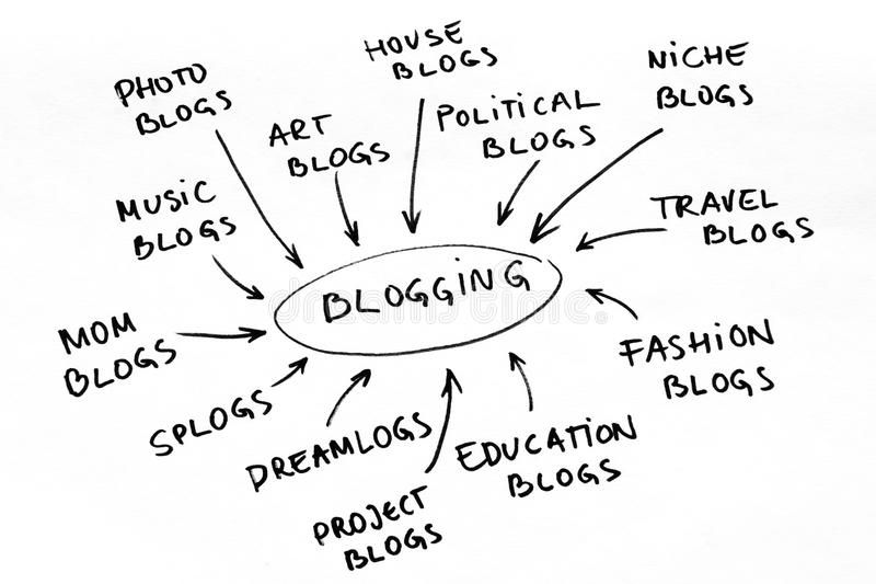 Blog graph. Word cloud and diagram with blogging related