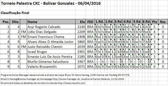 Resultados Torneio Palestra Pal_Bolivar