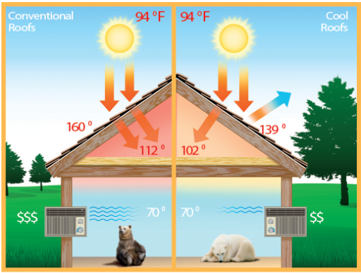 Best Top 10 Household Energy Conservation Techniques Cool 400 x 300