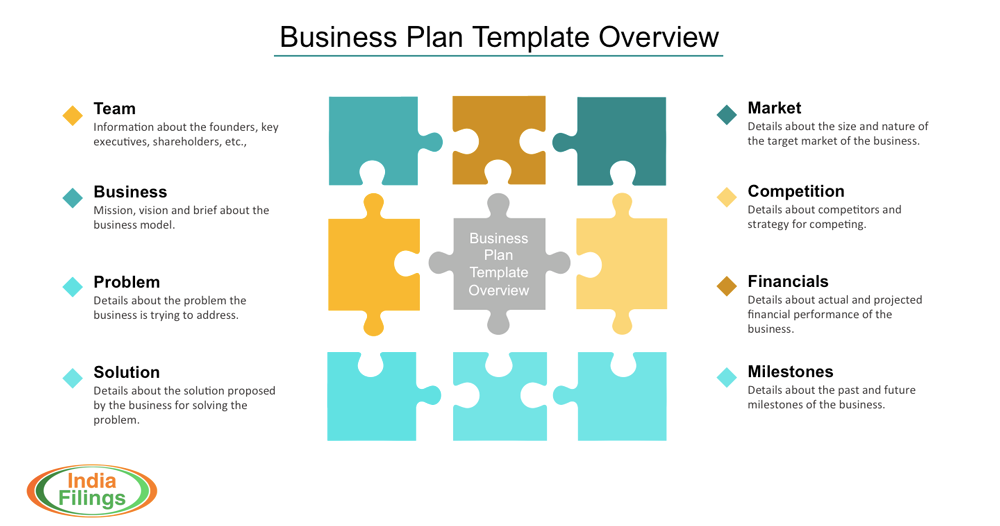 Business Plan Template Overview Business model template