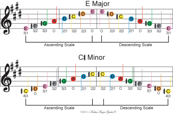 Image Of Free Color Coded Violin Sheet Music For The E Major And C