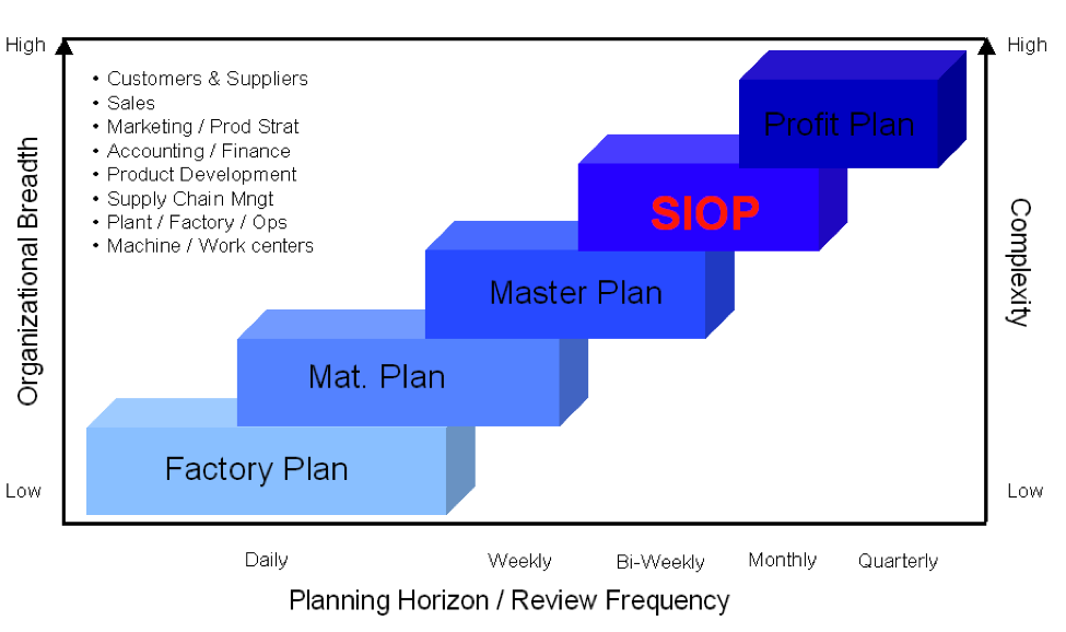 Supply Chain Planning 5 Levels Of Time Horizon And Complexity Hierarchy Http Muddassirism Com Sup Supply Chain Sales And Marketing Accounting And Finance