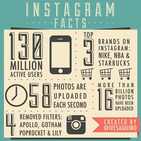 ¡Interesante #infografia sobre la relevancia que ha adquirido #Instagram! 130 millones de usuarios, 58 fotos subidas por segundo y marcas como #NBA, #Nike o #Starbucks se mueven por este entorno... #xtrared #sermaseninternet