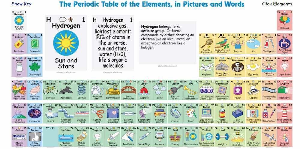 Click through to non pinnable interactive periodic table of the tabla peridica interactiva que te dice el uso de los diferentes elementos urtaz Image collections