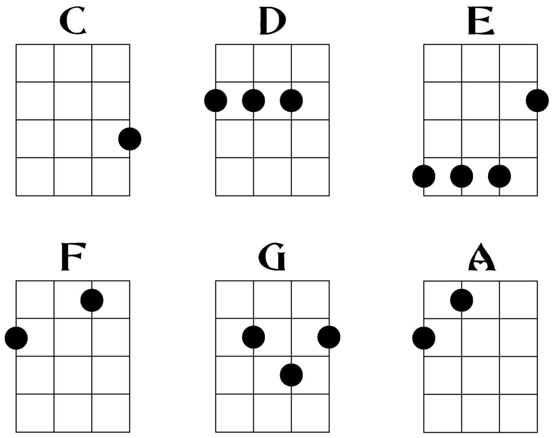 F6 Uke Chord