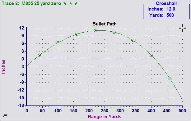 zero at yards ar also weapons yard guns rh pinterest