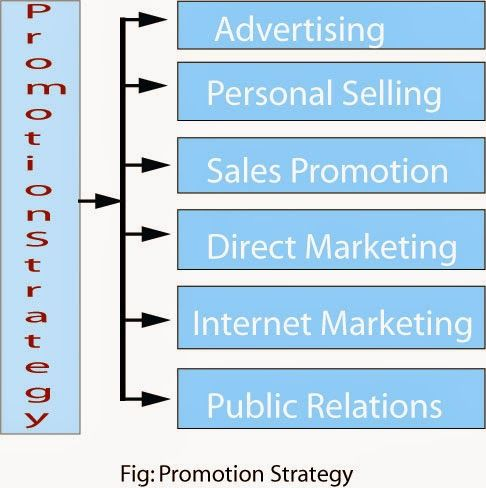 The Composition Of Promotion Strategy Promotion Strategy