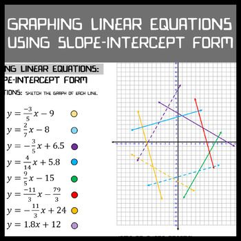 Graphing Linear Equations Slope Intercept Form Pinterest