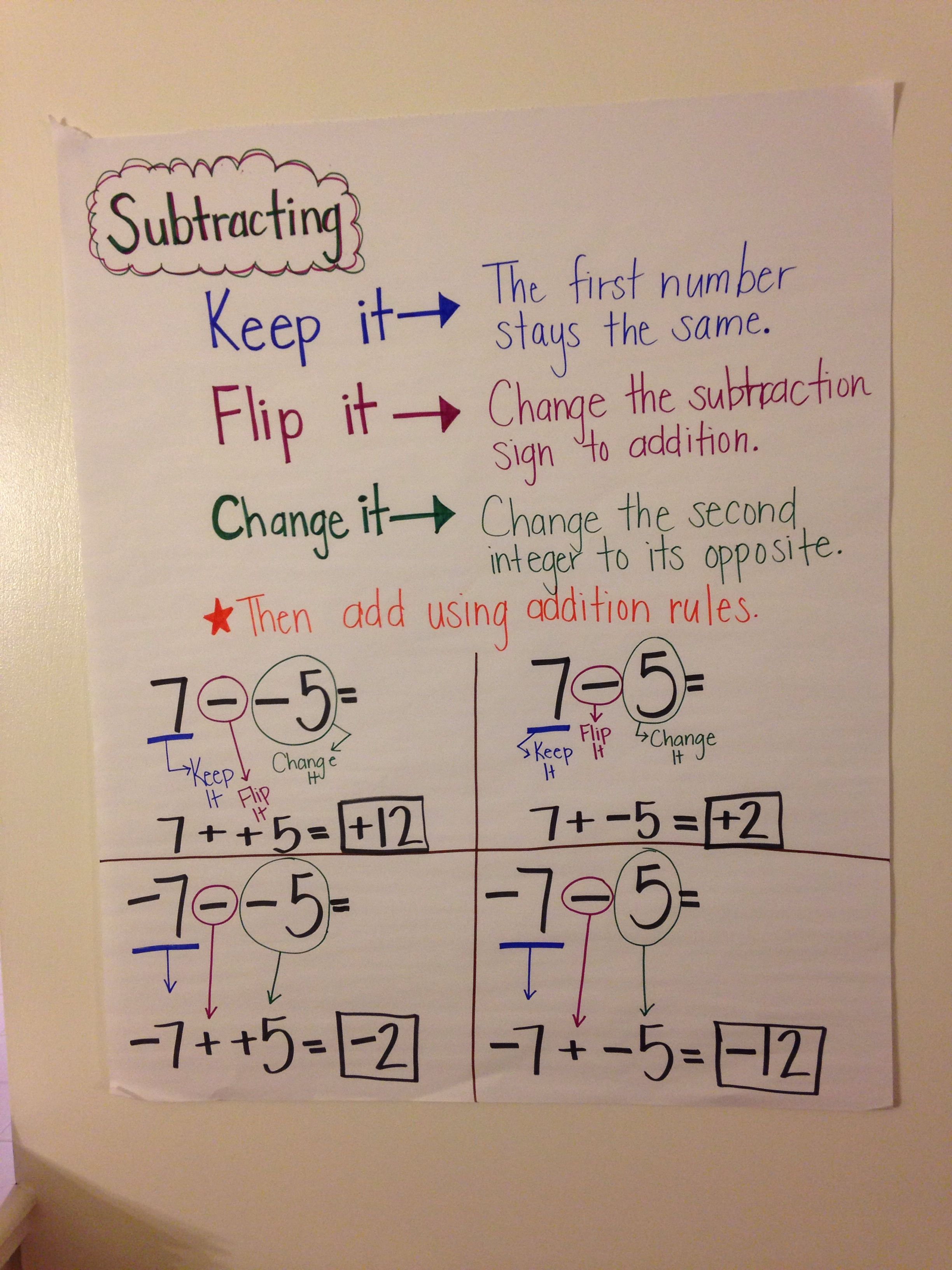 Anchor chart for subtracting integers also charts rh pinterest