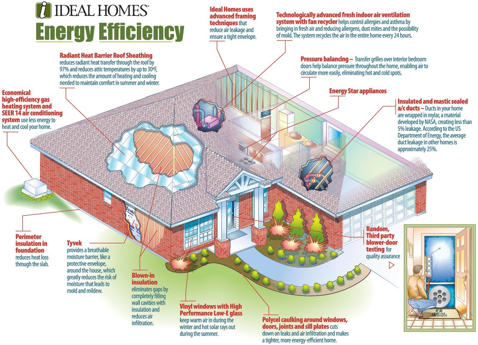 energy efficient house plans home energy efficiency green solar and ...