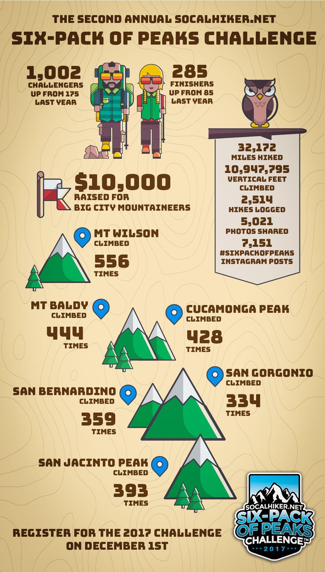 2016 Six-Pack of Peaks Challenge Recap http://socalhiker.net/