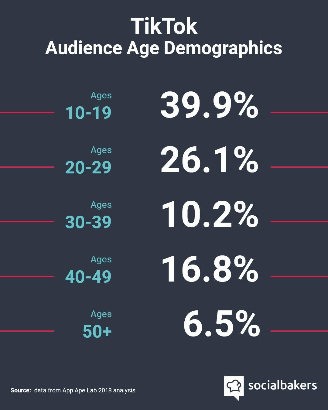 Is Tiktok Still An App For Teenagers According To The Numbers It Looks Like That Just Mi App Marketing Trends Social Media