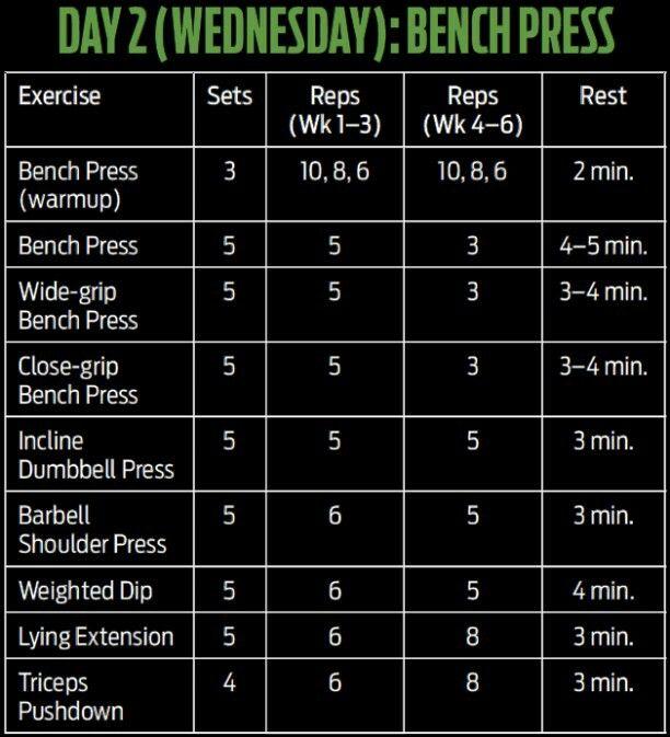 strength training for bench press