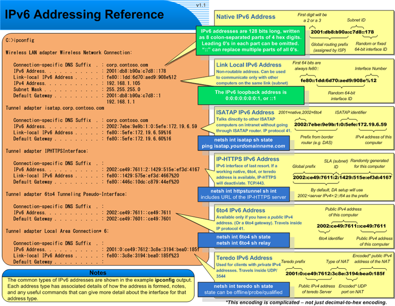 ipv6 address       learncisco net  courses  icnd