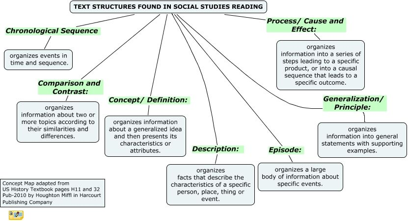 Text Structures Found In Social Studies Texts What Are The Text