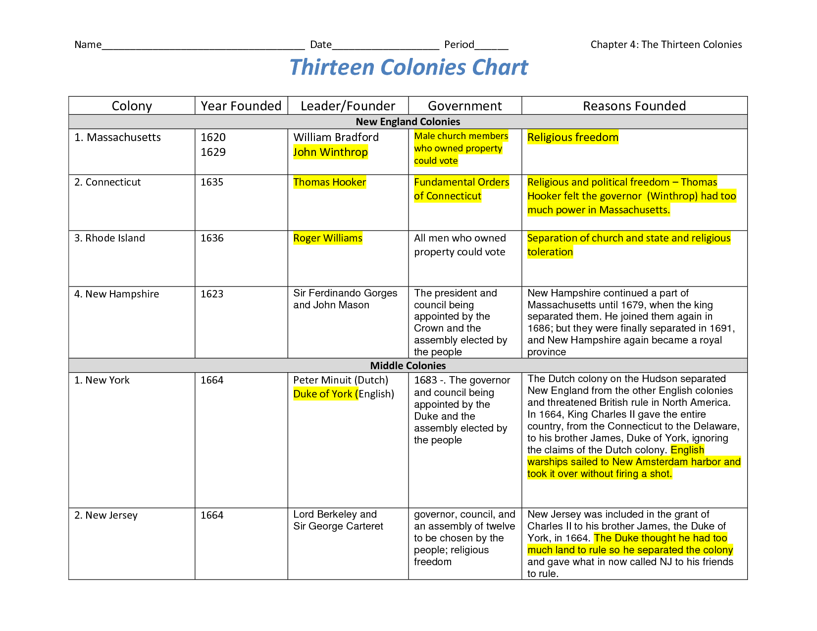 Thir Colonies Chart Social Stus Projects 5th Grade