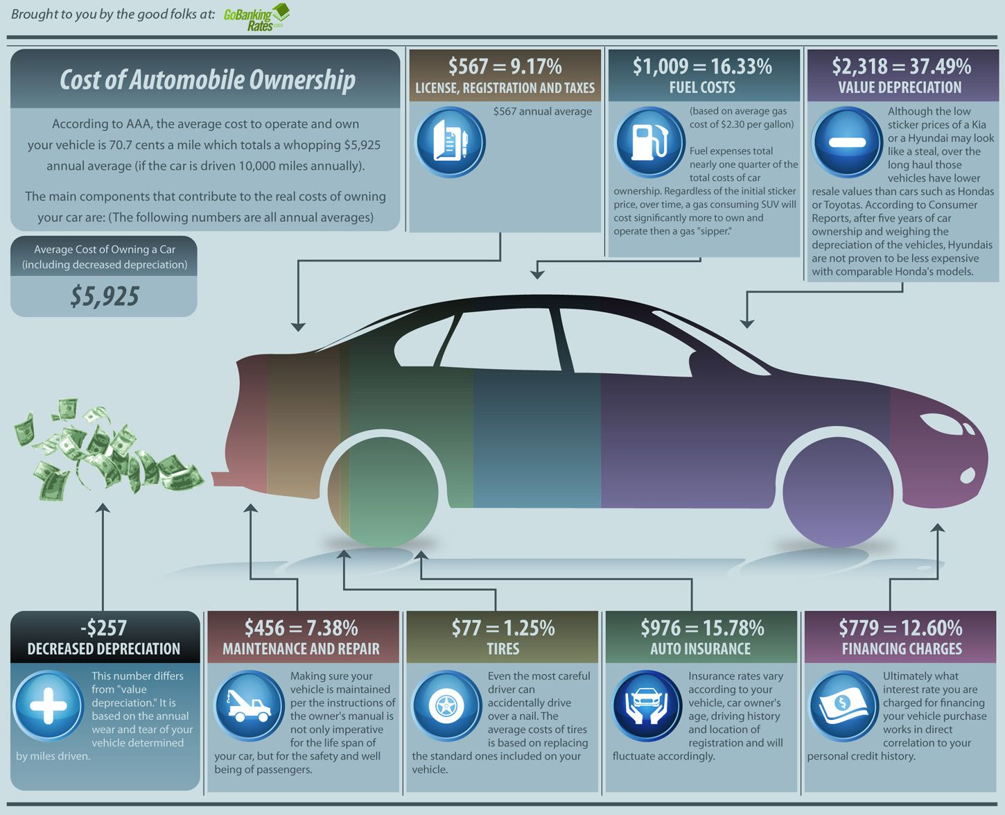 The Little Things Add Up The True Cost Of Owning A Car Gobankingrates Automobile Infographic Engines For Sale Best First Car