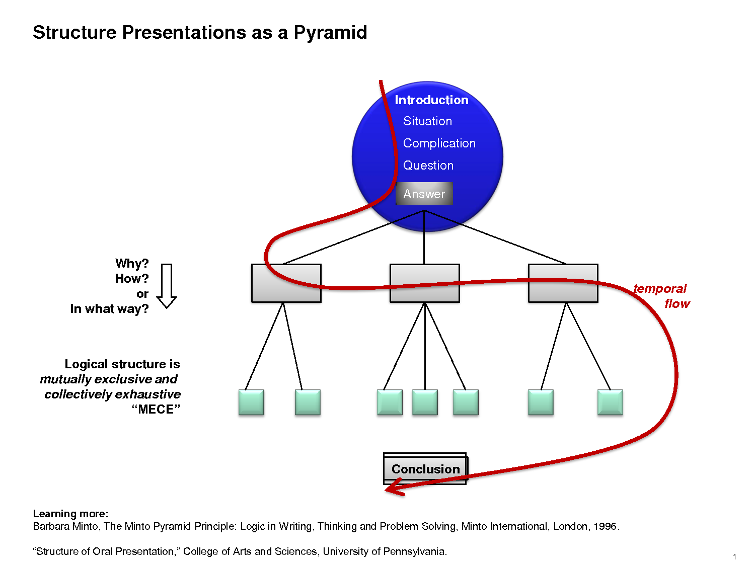 small resolution of barbara minto pyramid business writing communication management