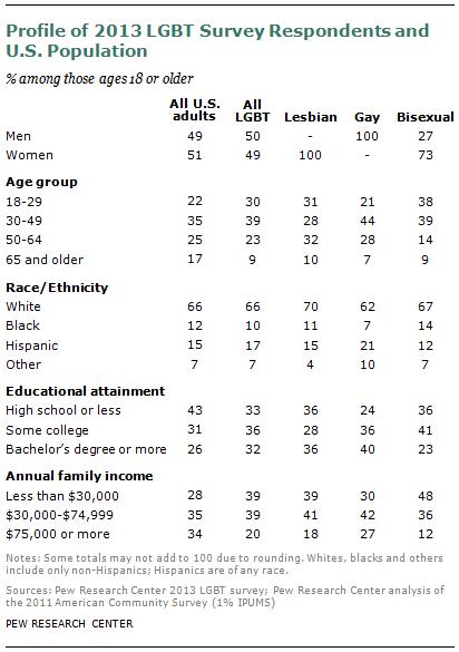 SdtLgbt  Web Demographics    Lgbt