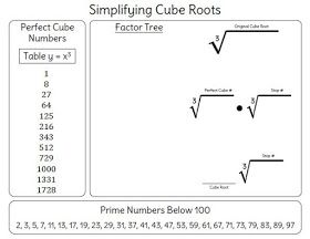 Dry Erase Template For Simplifying Cube Roots Simplifying Radical Expressions Radical Expressions Simplifying Radicals