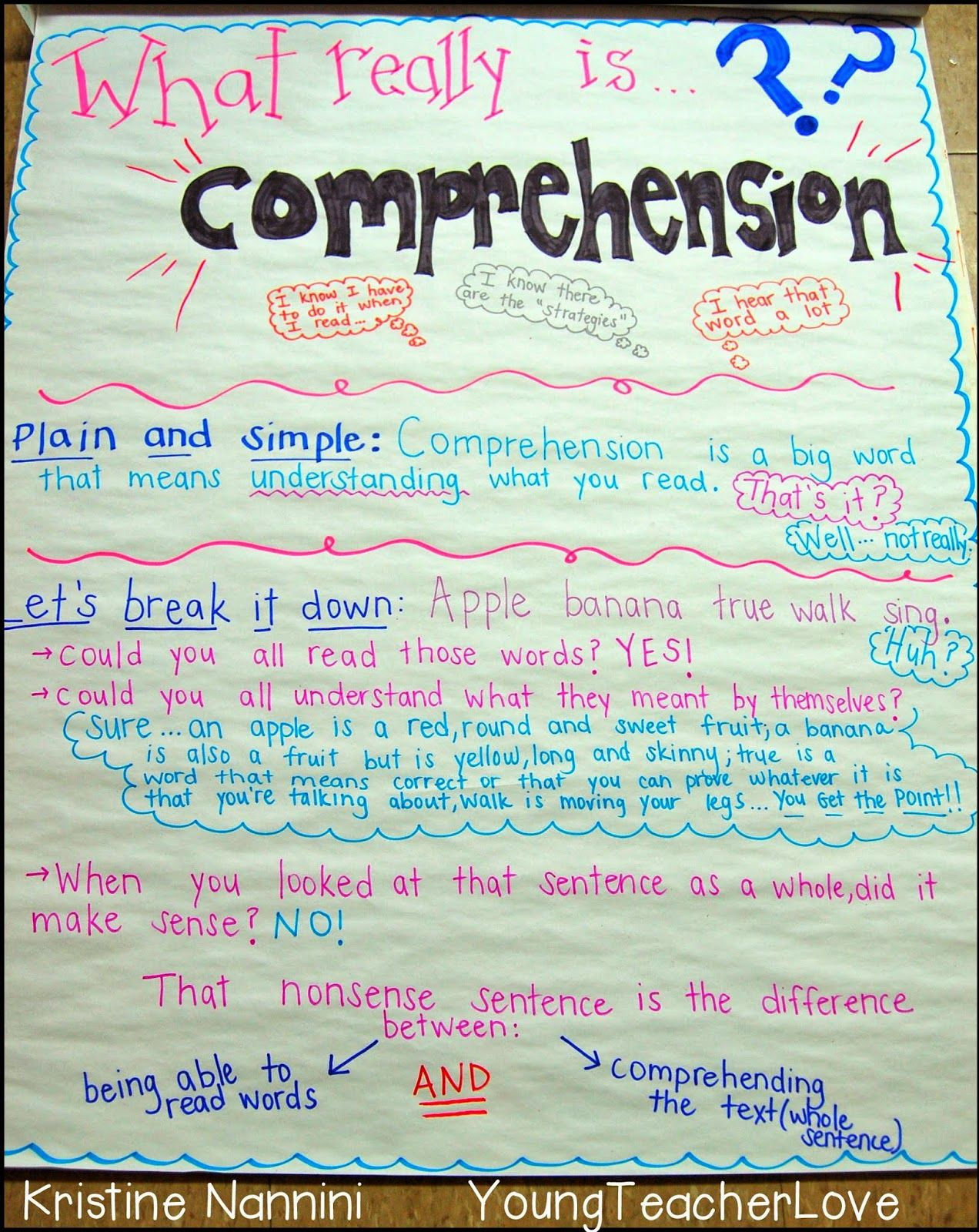 Understanding Comprehension And A Free Reading Inventory