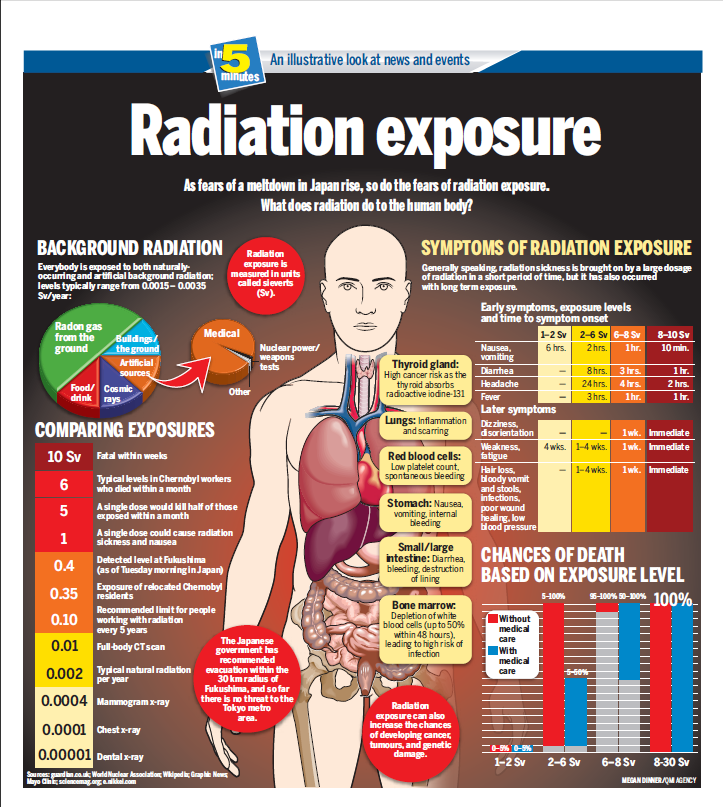Disaster Survival Skills: Radiation Exposure [info-graphic]