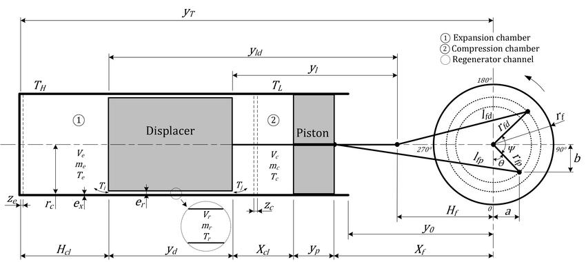 Resultado de imagen para beta type Stirling engine,main