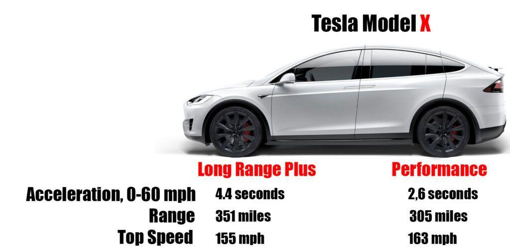 Tesla Model Comparison Tesla Roadster Tesla Tesla Model
