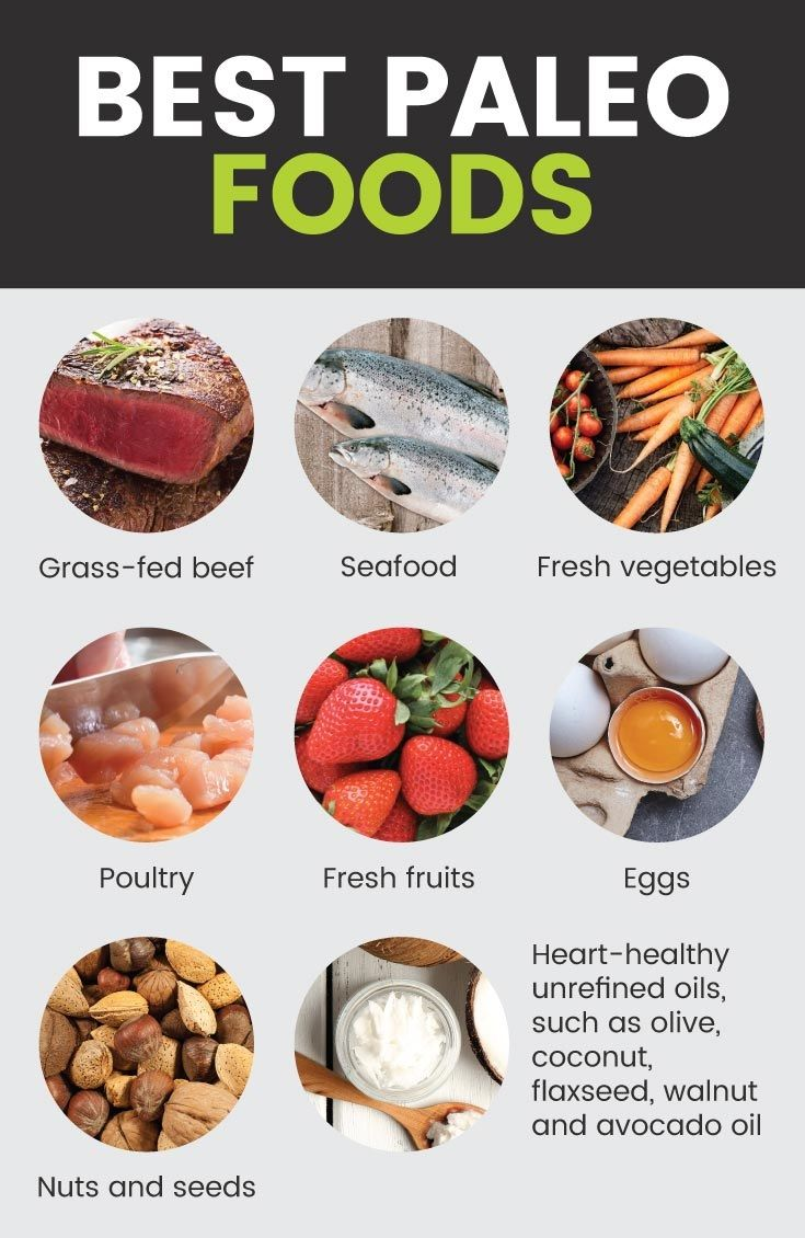 Foods Allowed on the Paleo Diet