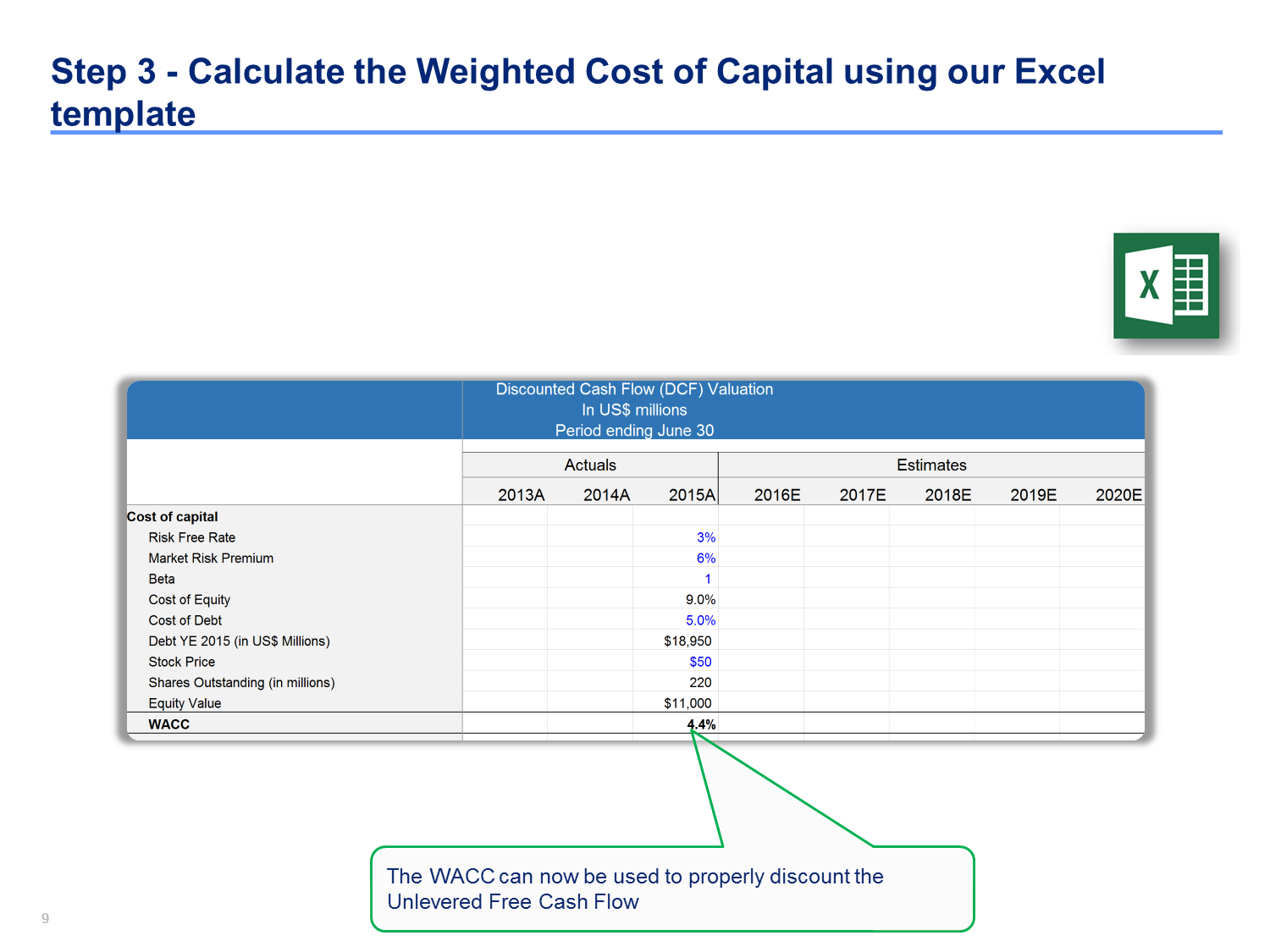 Discounted cash flow analysis example | DCF Model Template