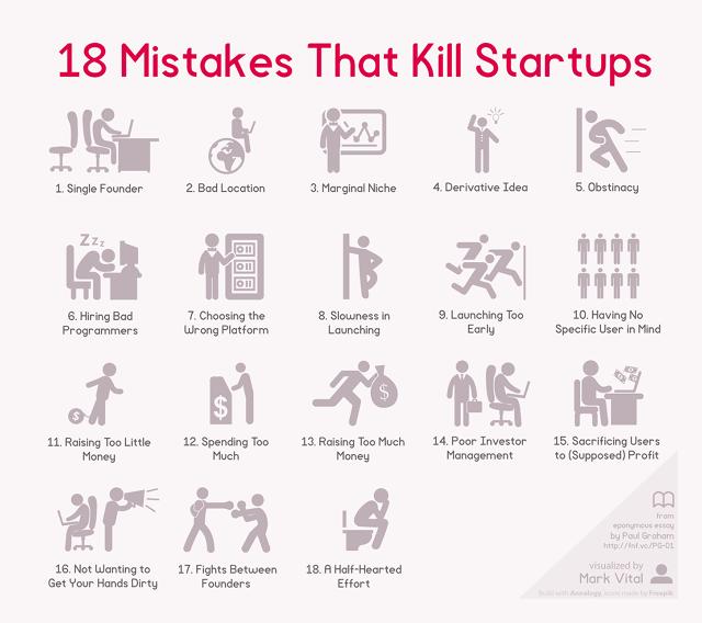18 erros que podem comprometer a sua startup   Blog de AI